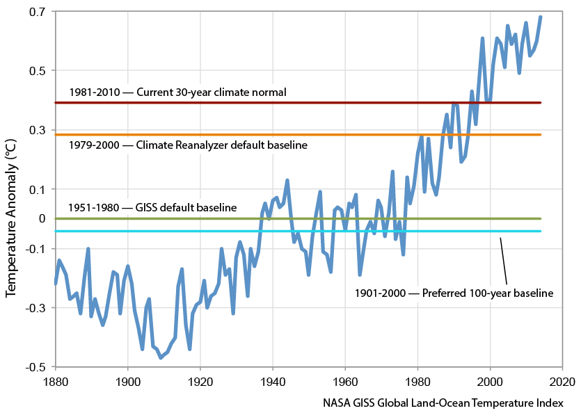 Climate reanalyzer how various climate baselines compare against the nasa giss 1880 2014 global land ocean temperature index gumiabroncs Image collections